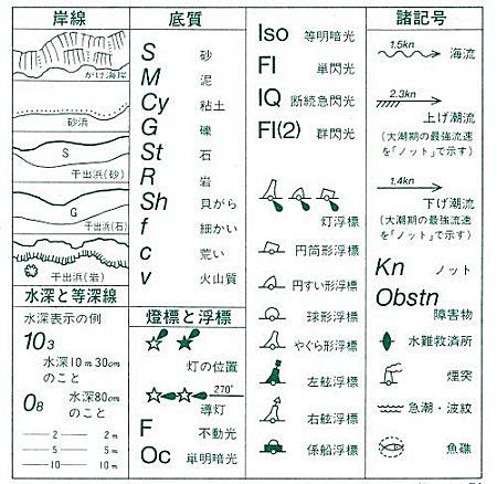海図図式の一部記載例